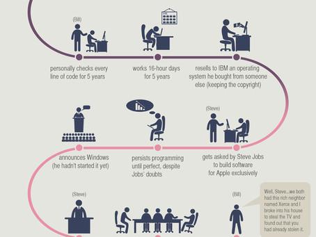 How Bill Gates Went From Childhood Nerd to Multi-Billionaire.