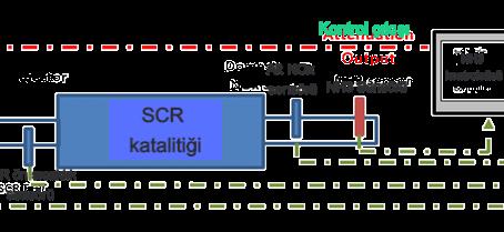 AdBlue, SCR Sistemi Nedir?