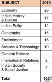 UPSC IAS Prelims Or UPSC Civil Services prelims Question 2019 for Paper I