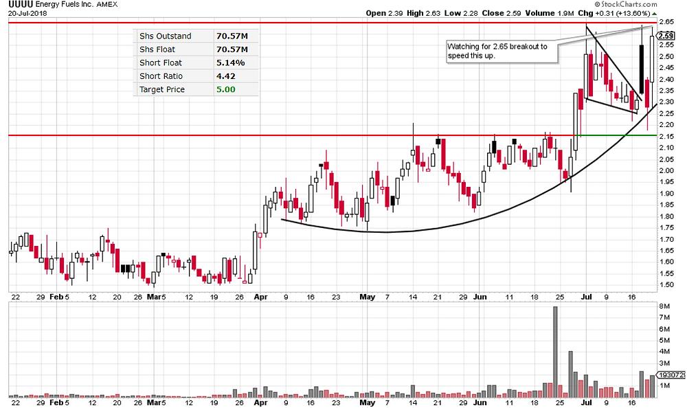 UUUU stock chart