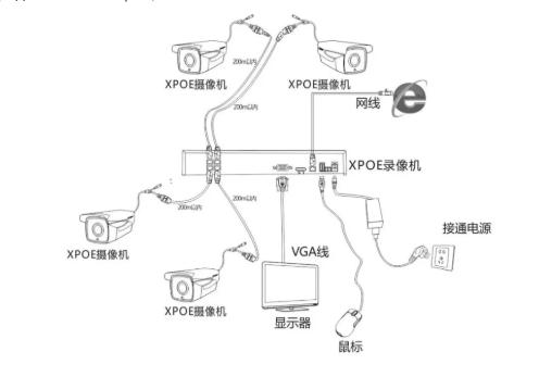 IP камеры XPOE