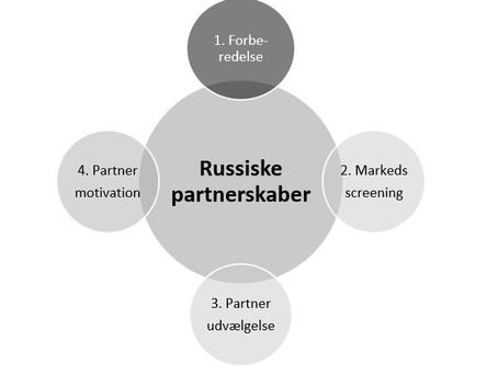 Om formulering af partnerprofil