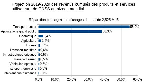Répartition des recettes prévisionnelles estimées à 2,525 Md€ entre les 10 principaux segments d'usages.
