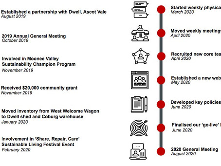 Highlights from our 2020 AGM