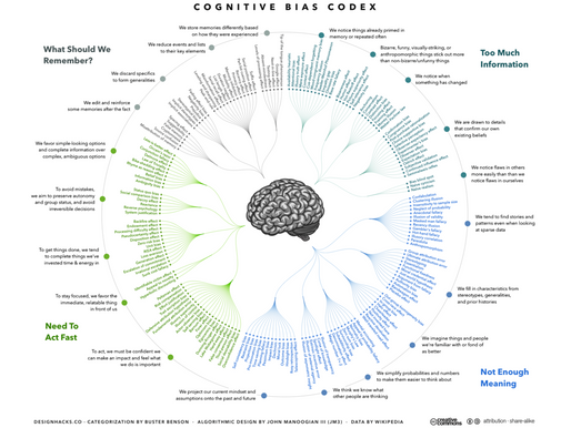 The Dangers of Cognitive Bias