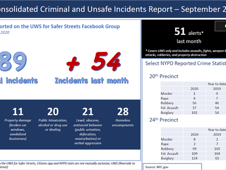 Incident Reports as of September 24, 2020
