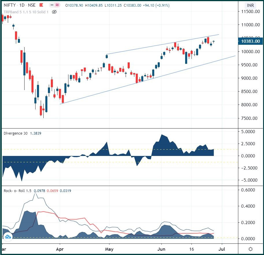 Nifty: Consolidation continues or break down?