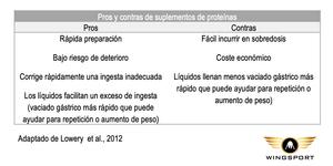 Pros y contras de suplementos de proteinas