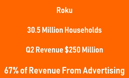 Roku Q2 2019 Revenue 250 Million. 67% of Roky Revenue form advertising