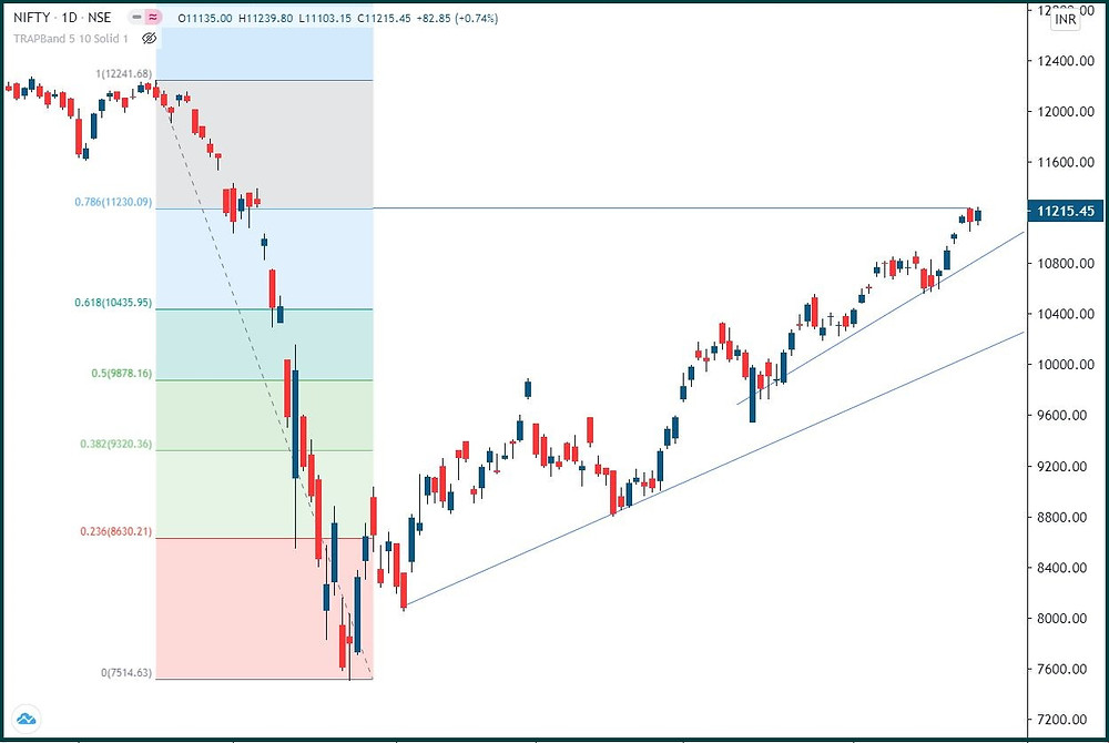 Nifty: Pull back?