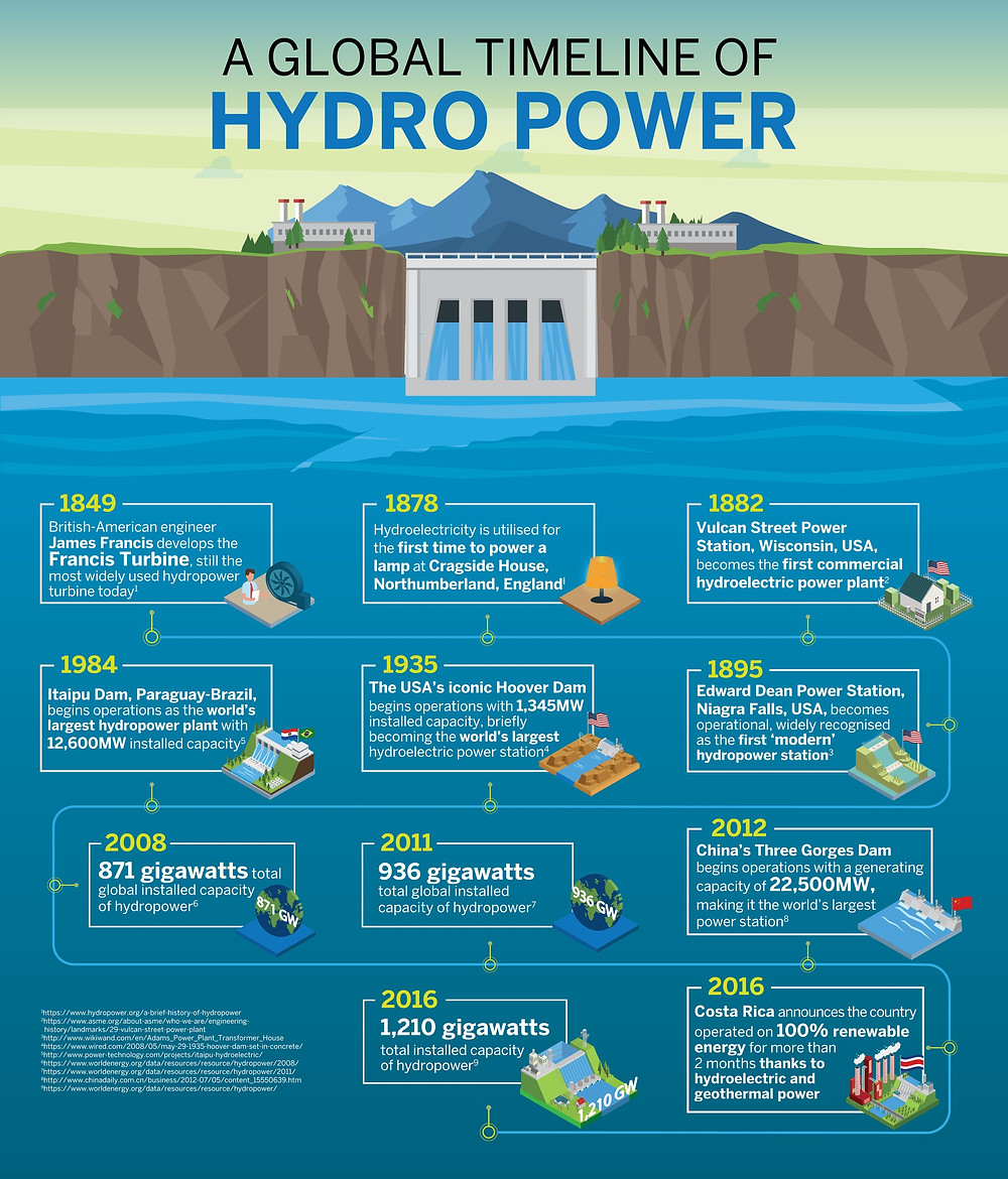 Infographics. Global timeline of hydro power plant. Environmental impact of dams. Global Warming. Climate Coping.