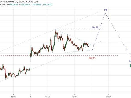 Прогноз по доллар/рубль (04.06.20)