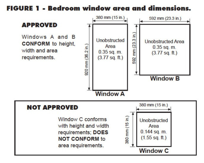 Description of approved egress windows in Canada