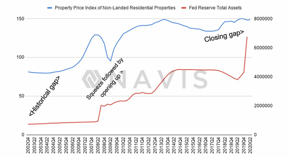Singapore Property Price Index vs Money Supply.jpg