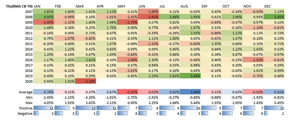 สถิติผลตอบแทนรายเดือนของ Thai BMA Composite Bond Total Return Index
