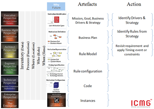 Figure 2: Motivation and Microservices Management