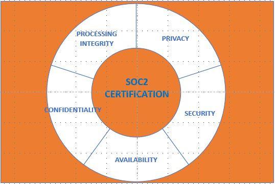 SOC 2 Compliant SaaS Solutions