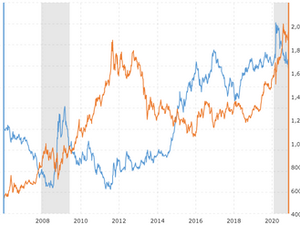 Gold Bull may continue to Run. US Dollar likely to drop further more.