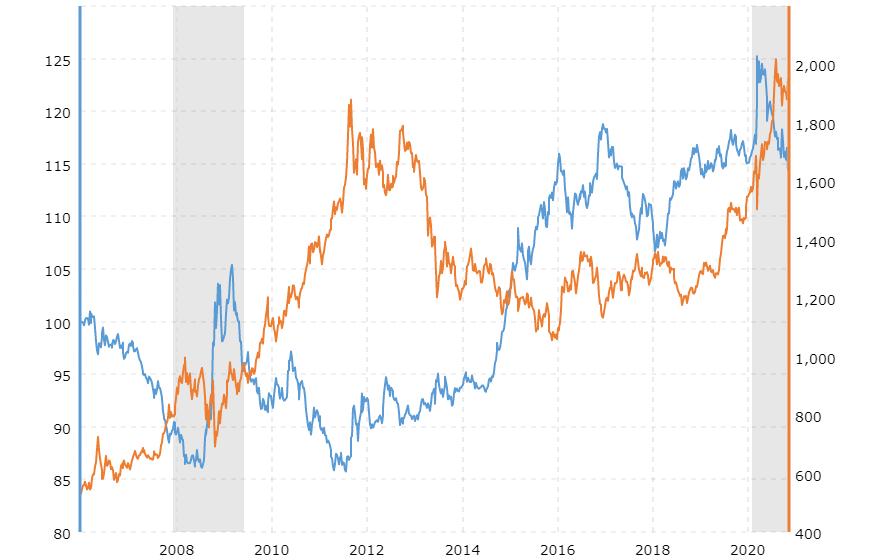 Orange: Gold ,    Blue:USD.