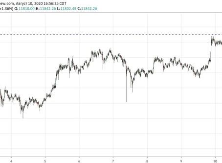 Прогноз по Bitcoin (11.08.20)