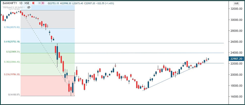 Bank Nifty: Trend upwards