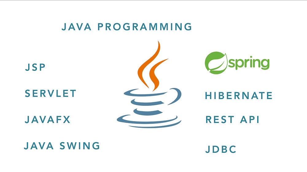Spring Boot Rest API Assignment Help