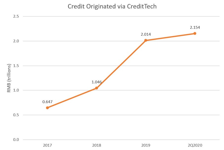 Ant CreditTech growth