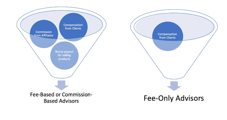 Advisor Fee Models