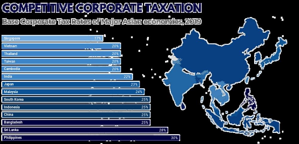 Competitive Corporate Taxation