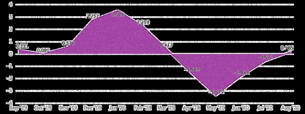 Wholesale Price Index (WPI) India - 2020