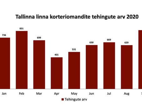 TURUÜLEVAADE | Tõeline hüpe kinnisvaraturul ehk Tallinna korteriturg septembris