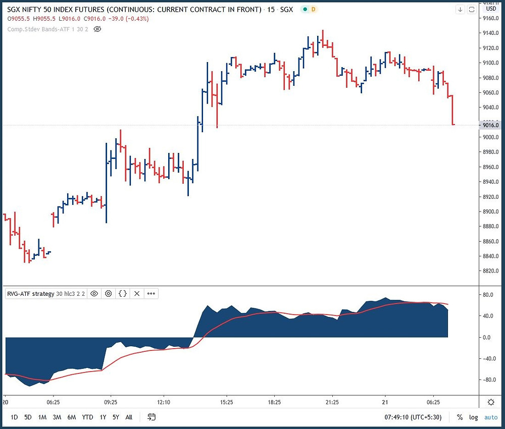 SGX-Nifty: Unable to hold on to yesterday's gains