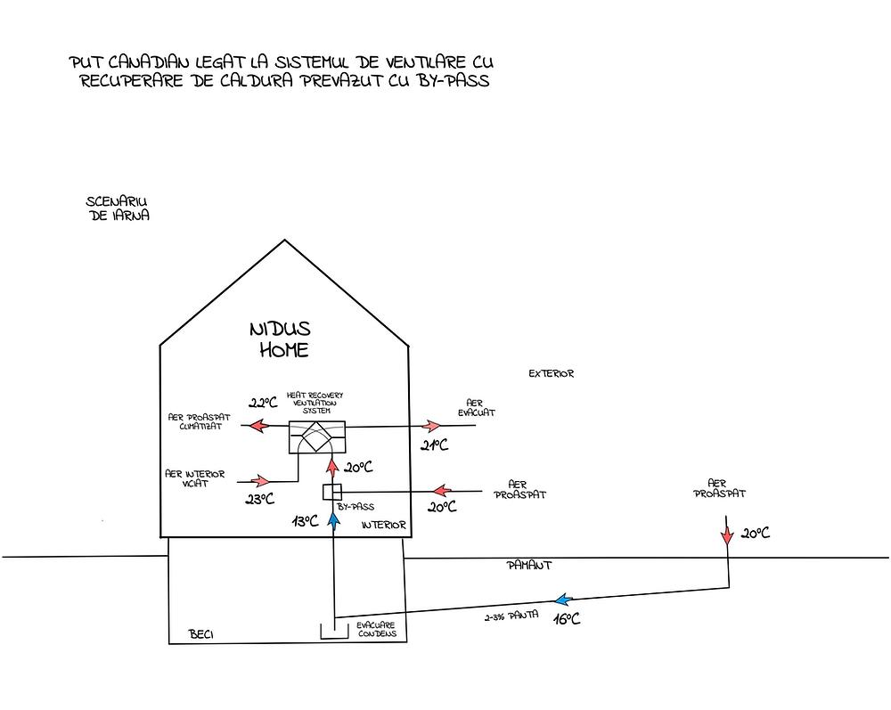 Puțul Canadian se poate conecta la sistemul de ventilare cu recuperare de caldura al casei si astfel ii creste eficienta. Mai mult, sistemul poate fi automatizat cu un by-pass si controlat in functie de temperatura aerului exterior. O solutie ecologica ce se preteaza caselor pasive.