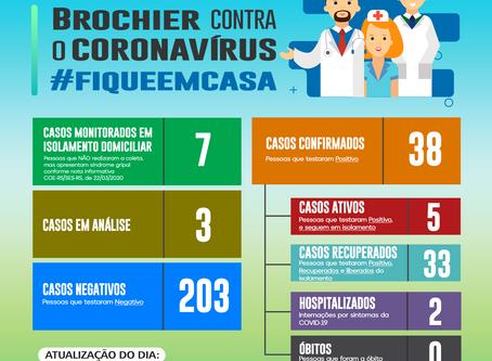 Atualização dos casos de Coronavírus em Brochier – 25/09/2020