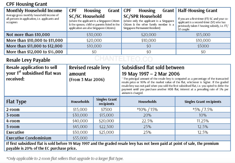 CPF HOUSING GRANT AND RESALE LEVY
