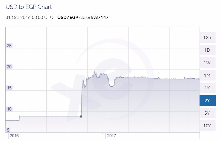USD to EGP exchange chart