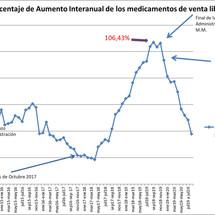 Inflación de los Medicamentos
