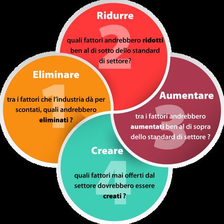 Curva del valore: esempio pratico per differenziarti.