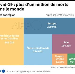 Le million de mort à cause du coronavirus