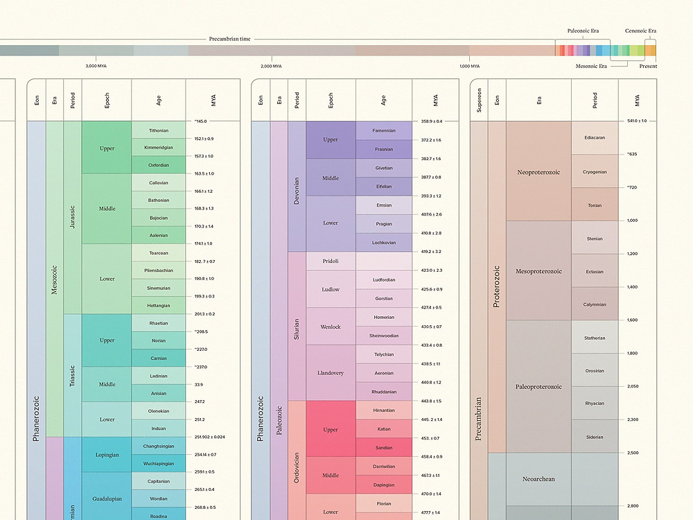 Geological Time Poster