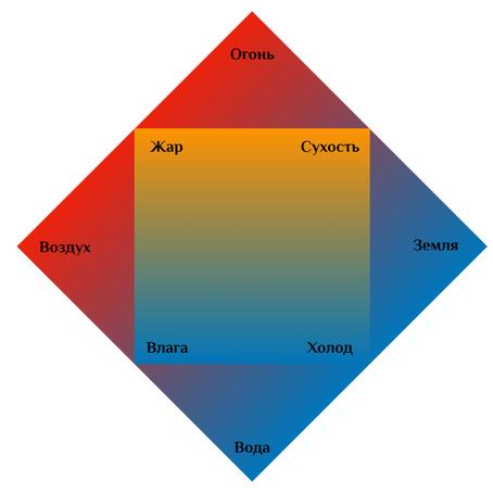 Темперамент по гороскопу в астрологии, смешение стихий