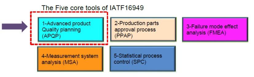 Five core tools of IATF 16949