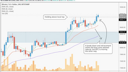 Bitcoin Right at the Limit of Breaking Downtrend — Price Analysis