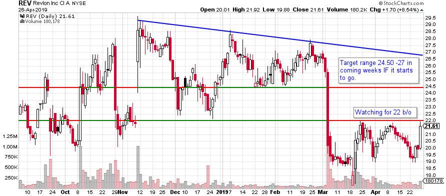 REV Revlon Stock Chart