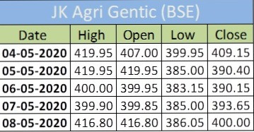 This is the View of the company JK agri genetic which is listed in the BSE Market. It tends you to the high of Rs.920.00.Make a profitable portfolio by this stock.