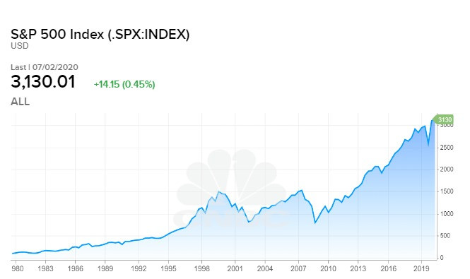 s&p 500 index data from 1980 to 2020