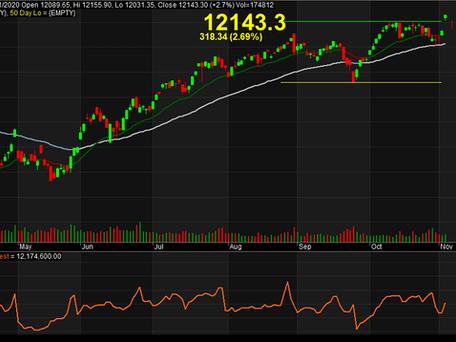 #Nifty - Is it the start of new Bull Run?