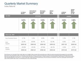 Strong Gains Despite Negative News in 3rd Quarter Market Review