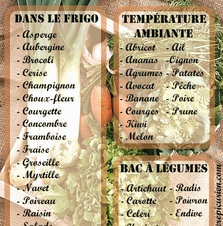 Tableau pour la conservation des fruits et légumes