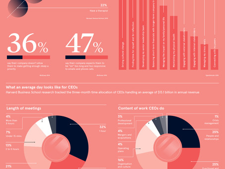 How the CEOs of Multi-Billion Dollar Companies Spend Their Time.